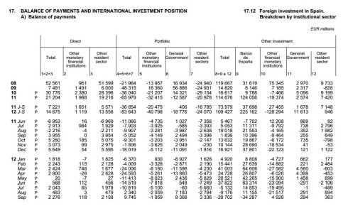 Spain financial account sep 2012