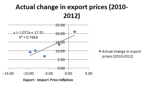 export prices - net export import prices trend