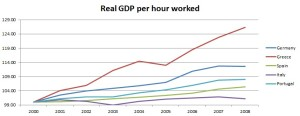 Real GDP per hour Euro countries