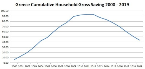 Greece - Cumulative Household Gross Saving 2000 - 2019