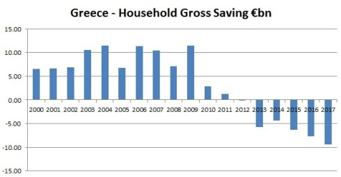 Greece household gross saving 2000 - 2017